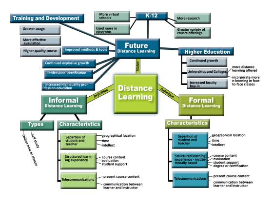 Distance Learning map